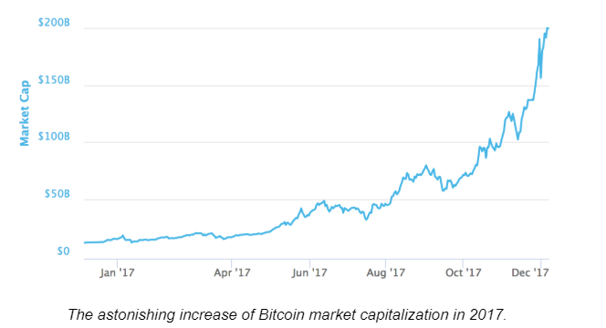 EXPLORING THE BITCOIN CRYPTOCURRENCY MARKET.