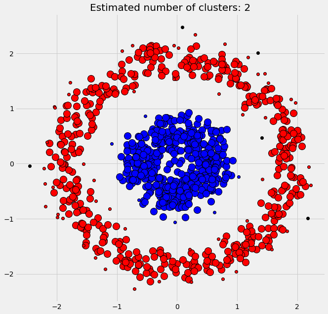 Cluster Analysis with DBSCAN: Density-based spatial clustering of applications with noise