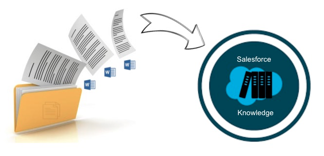 Salesforce Knowledge Automation: Save Time importing