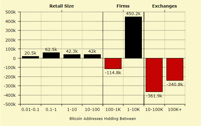 4 Charts showing 'Big Money' accumulation in Bitcoin