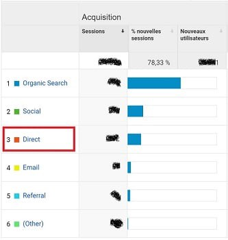 Comment Interpréter Votre Trafic Direct Sur Google Analytics ?