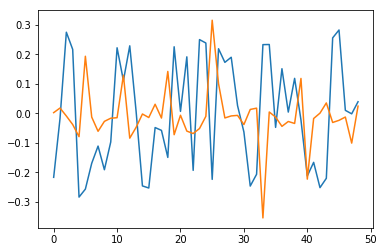 Financial forecasting with probabilistic programming and Pyro