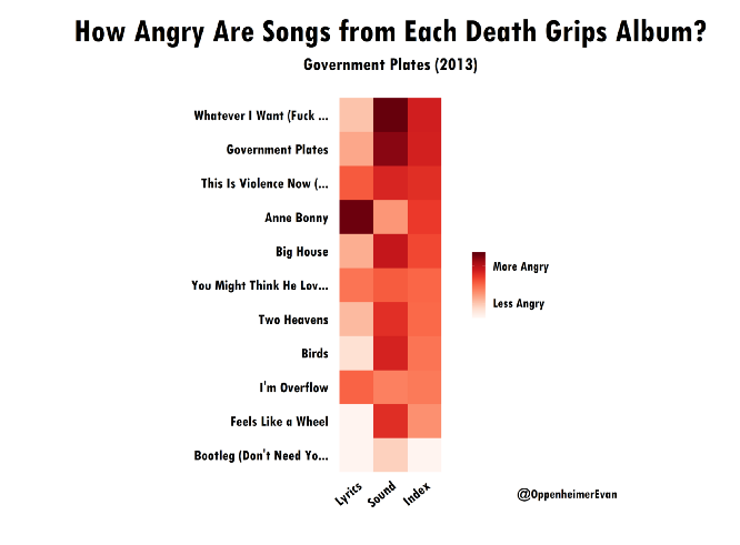 Using Data to Find the Angriest Death Grips Song: A Code-Through