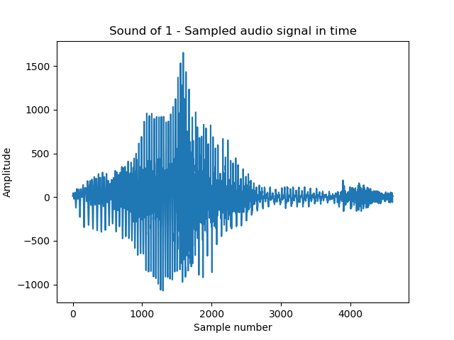 Audio Classification Using CNN — An Experiment - x8 — The AI