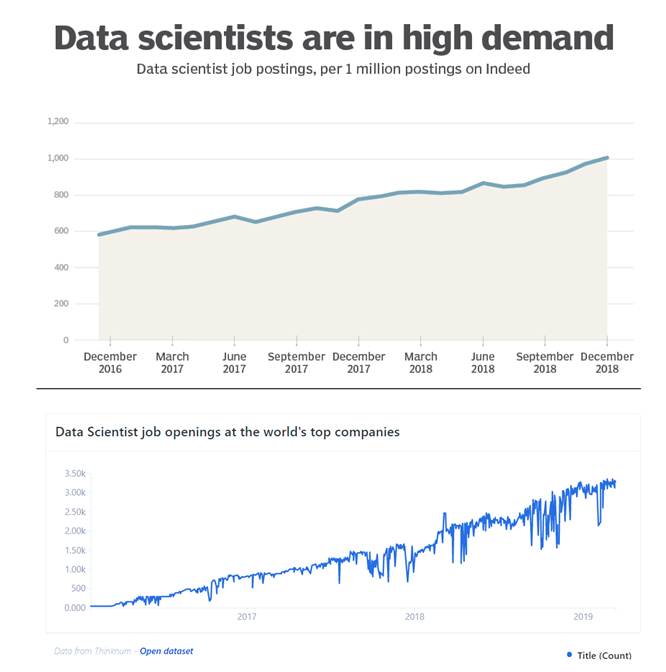 Increase in the demand for Data Scientists in the recent years.