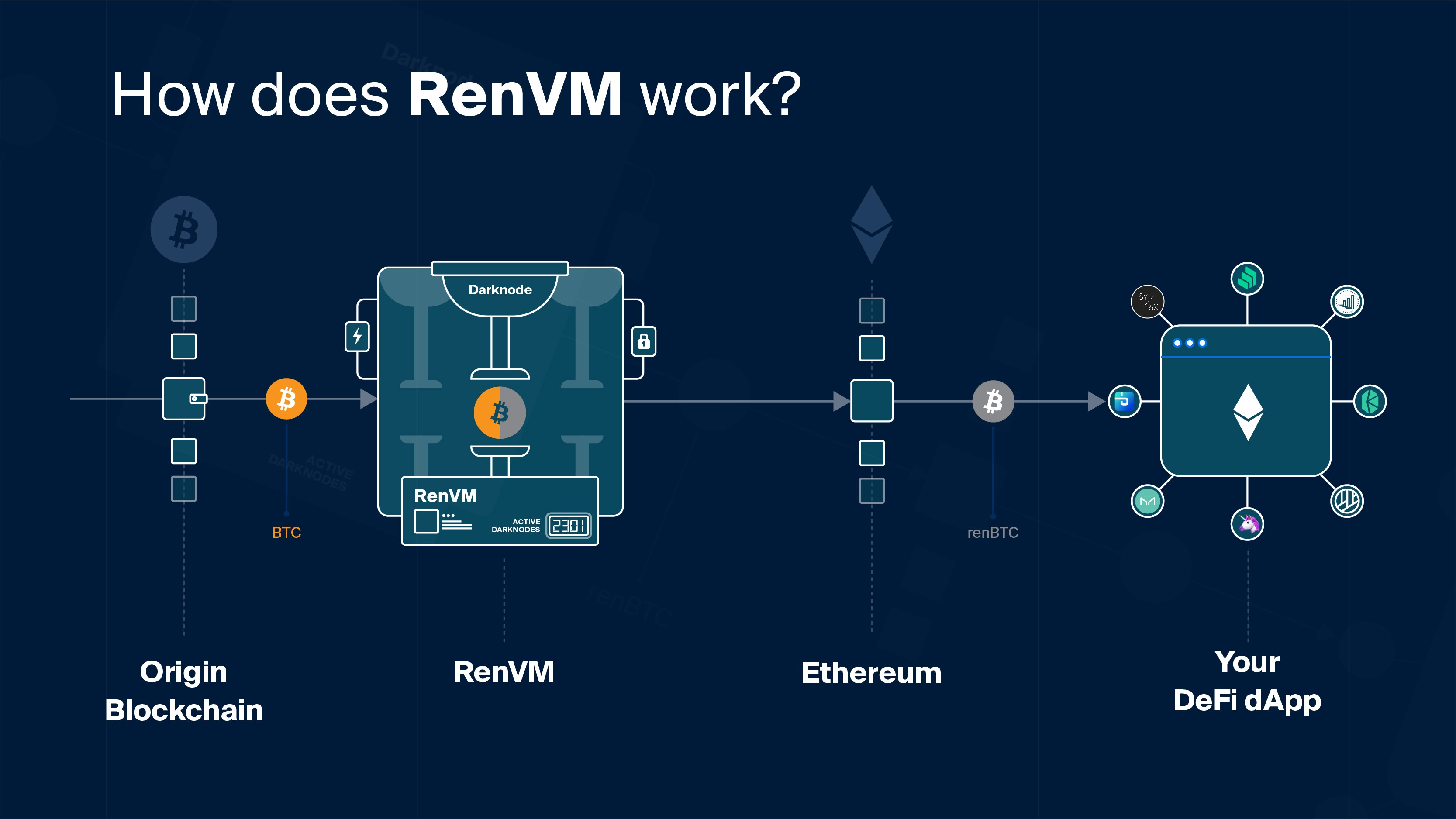 How RenVM Actually Works. What exactly is RenVM? And, how does it… | by  Loong | Ren Project | Medium