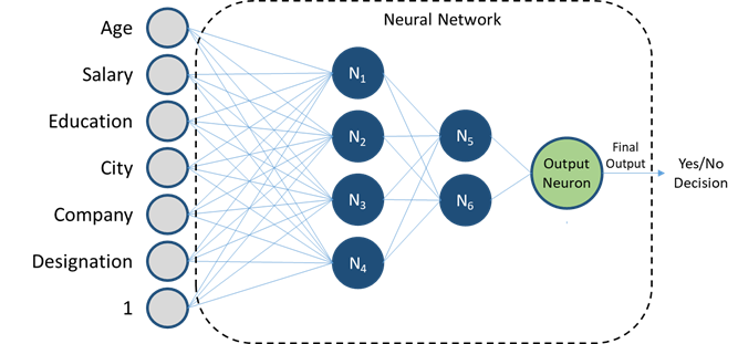 Deep Learning 101 —  Neural Networks Explained