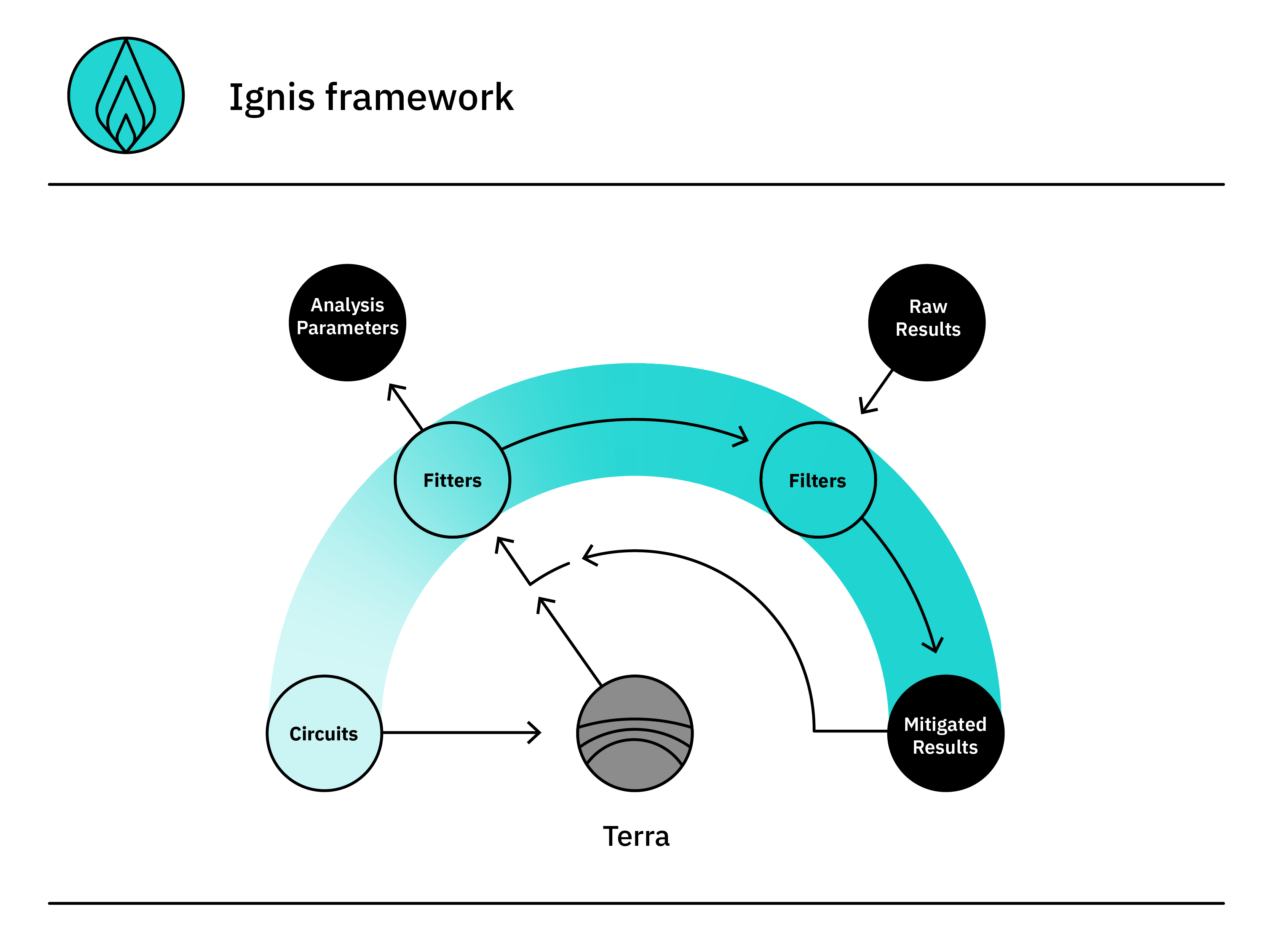 Qiskit Ignis: A Framework for Characterizing and Mitigating