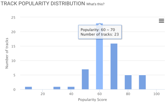 Minty Fresh: Spotify Makes a New Home for EDM - chartmetric