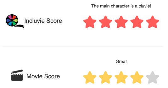 Incluvie Score: 5/5 (The main character is a cluvie) Overall score: 4/5 (Great)