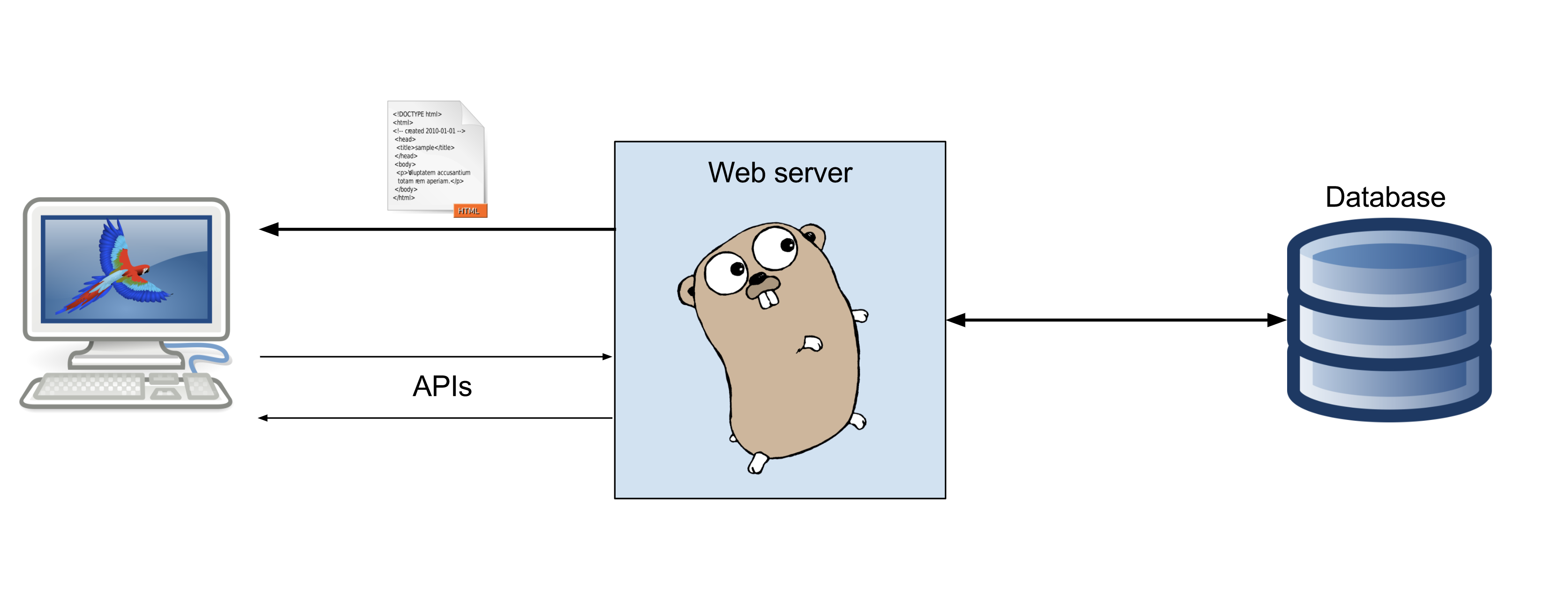 Build a web application in Golang 🕸 - Gojek Product + Tech
