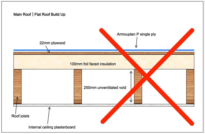 Failed Flat Roofs Dont Split The Build Up Roofing Repair Tips