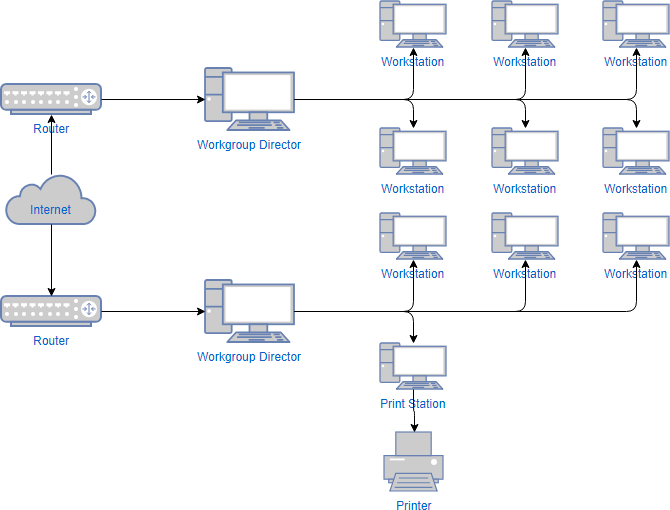 How To Create Network Diagram Online By Ralph Garcia Medium