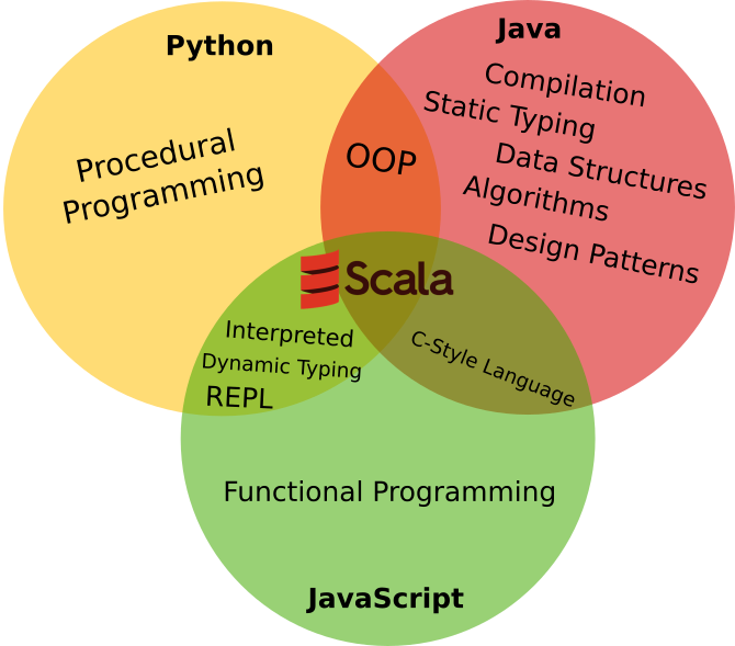What Programming Language Should You Learn First By Jason Lee Hodges Medium