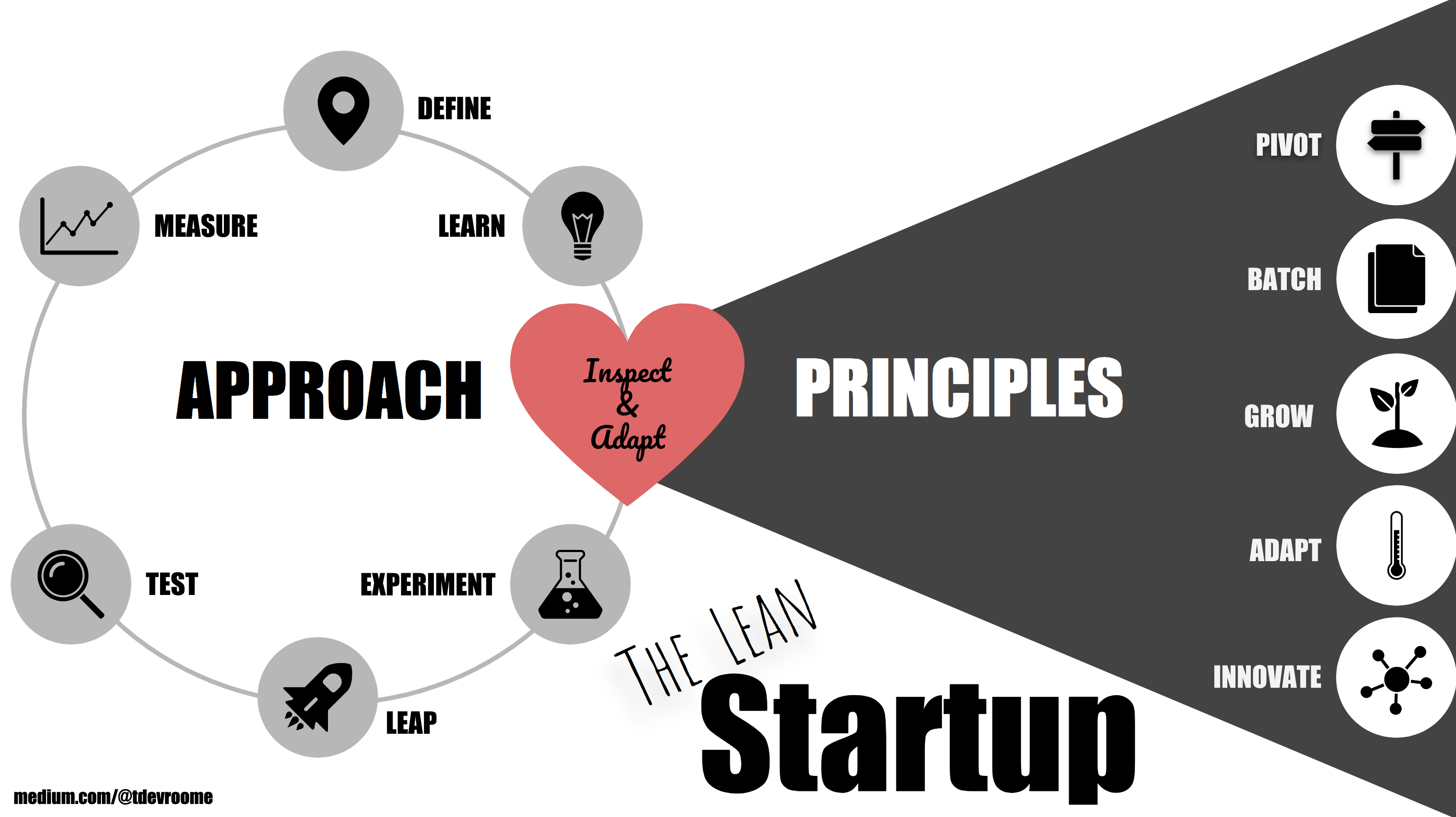 Book Summary The Lean Startup Learn The Principles Behind Eric Reis By Trev De Vroome Medium