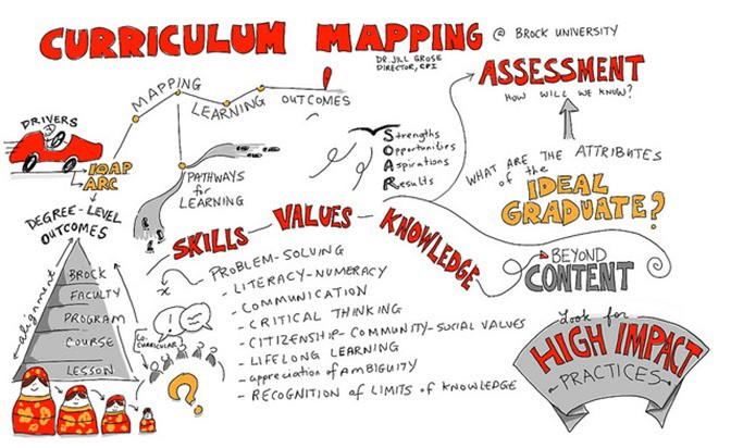 The Pros and Cons of Curriculum Mapping - Thuy Lien Nguyen