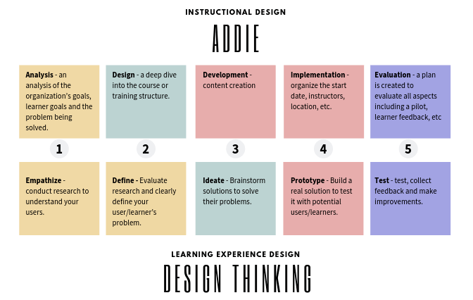 Instructional Design Vs Learning Experience Design Is There Really A Difference By Monica Gragg Learn By Design Medium