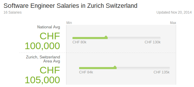 Nine Reasons Why I Moved To Switzerland Work In Tech