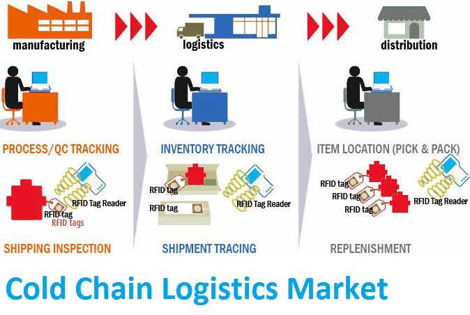 Medicine Turns to Cold Chain Warehouses for its Storage Needs | by  Logistics Insider | Medium