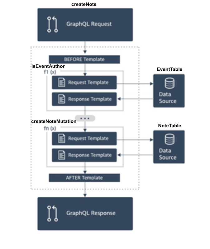 Using AWS AppSync Pipeline Resolvers for GraphQL Authorization