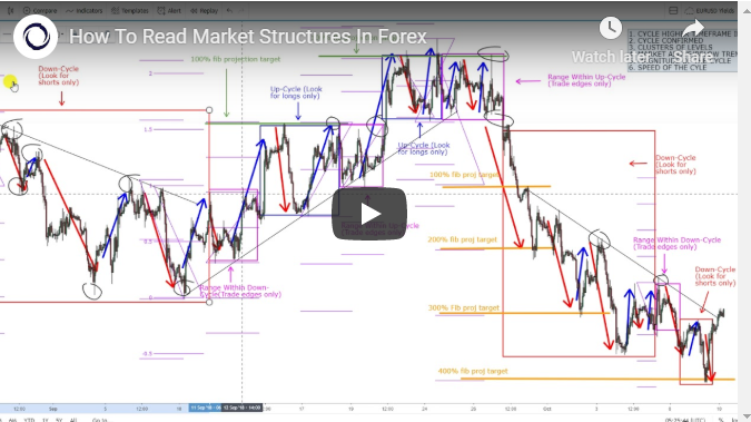 How To Read Market Structures In Forex - Global Prime Forex - Medium