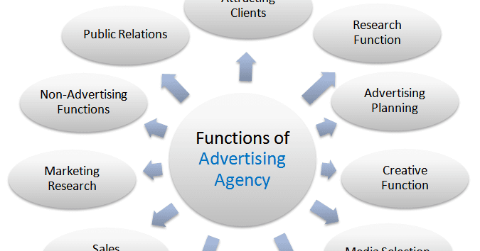 7 functions of advertising