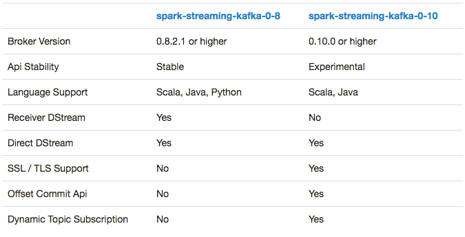 Feature: Integrating Kafka with Spark Streaming
