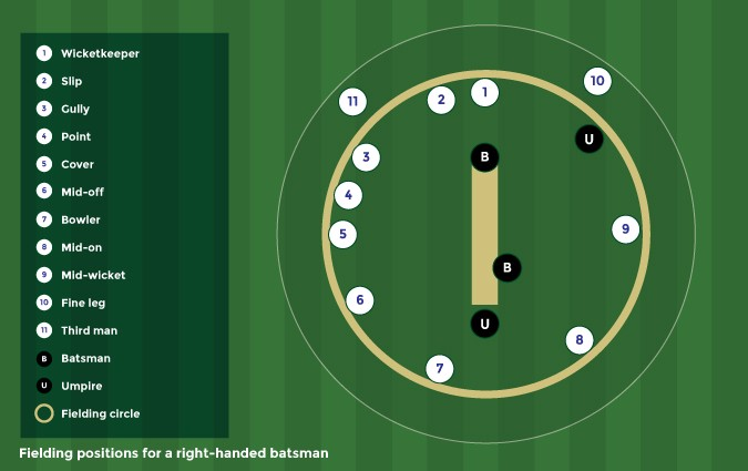Cricket Fielding Positions With Diagram