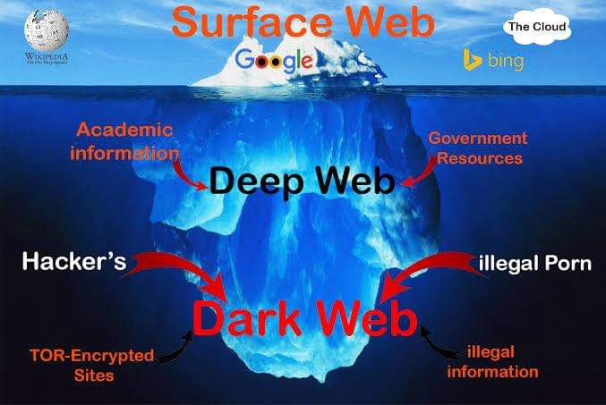 DEEP WEB/DARK WEB - Rhoyz Layno - Medium