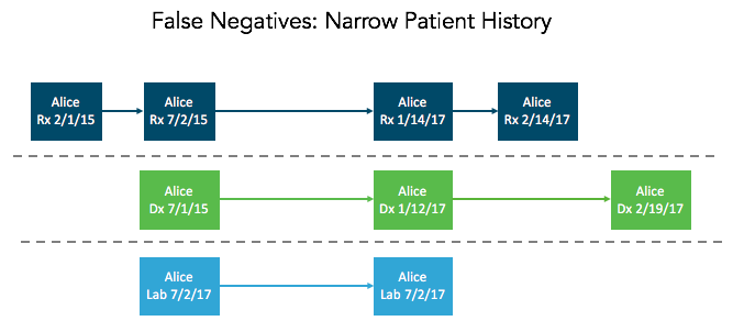 False Negatives: Narrow Patient History