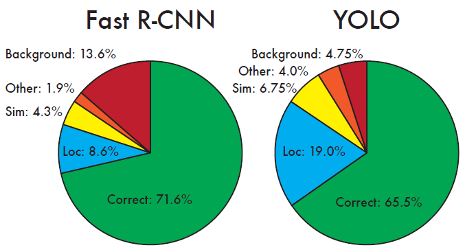 Comparison of YOLO v1 and Fast R-CNN on various error types (credits)