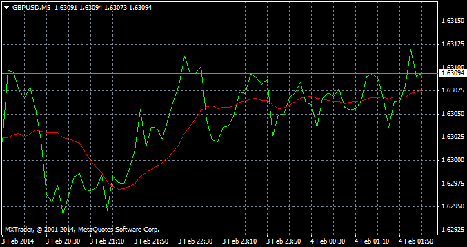 Forex Trading Charts Types And Uses