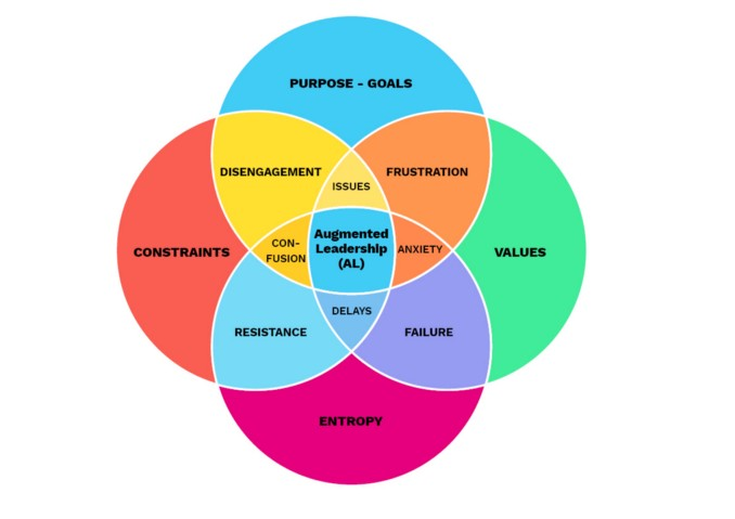 Reinventing consulting and organisations