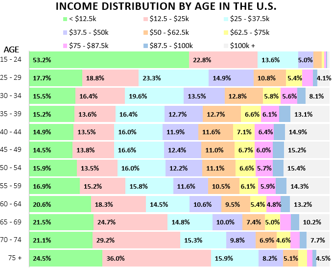 Visualizing Income By Age Group in the U S  - Four Pillar