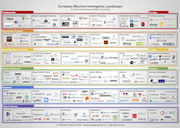 Machine Intelligence Landscape 2018 Quantum Computing