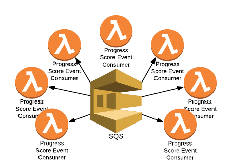 AWS SQS Events On AWS Lambda - Financial Engines TechBlog - Medium