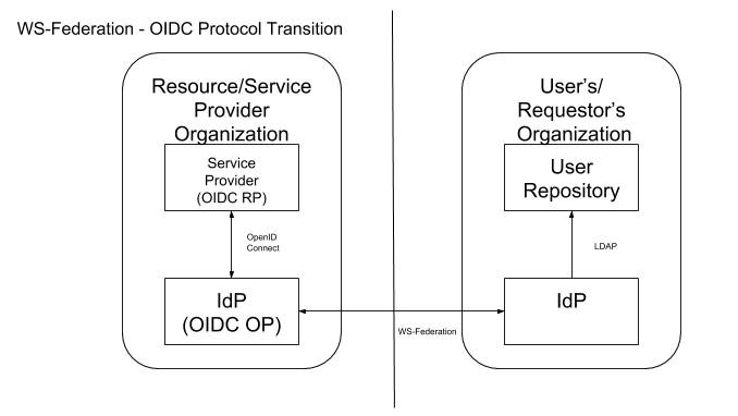 Identity Broker: An SSO Protocol Transition From OpenID