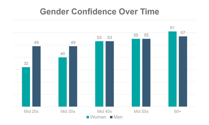 Women are less confident than men in our early years, which has been proven by research. This may not apply to all women, of course, but it strongly a
