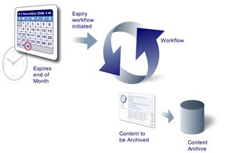 Archiving, Document Management, and Records Management