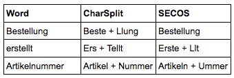 Common pitfalls with the preprocessing of German text for