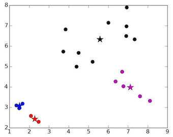 Clustering using K-means algorithm - Towards Data Science