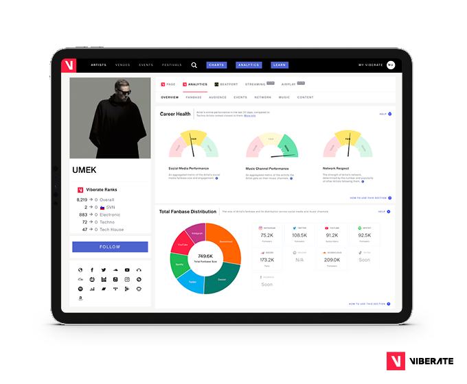 A part of UMEK'S profile on Viberate analytics platfrom.