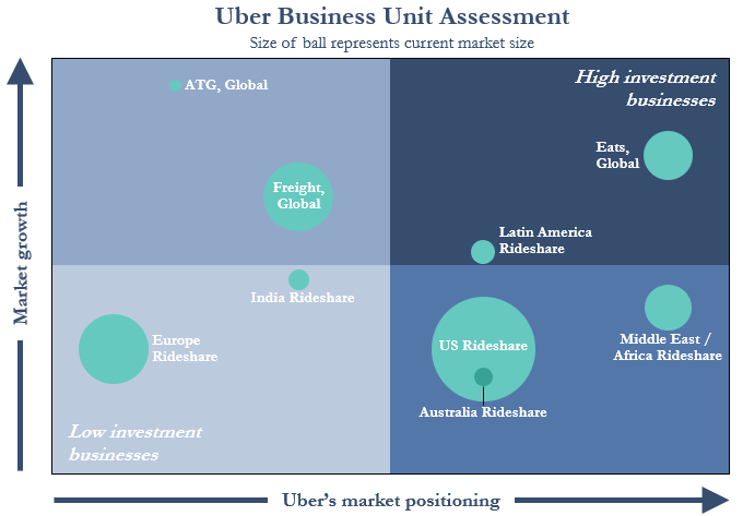 Is Uber Eats a better business than rideshare? - Walter