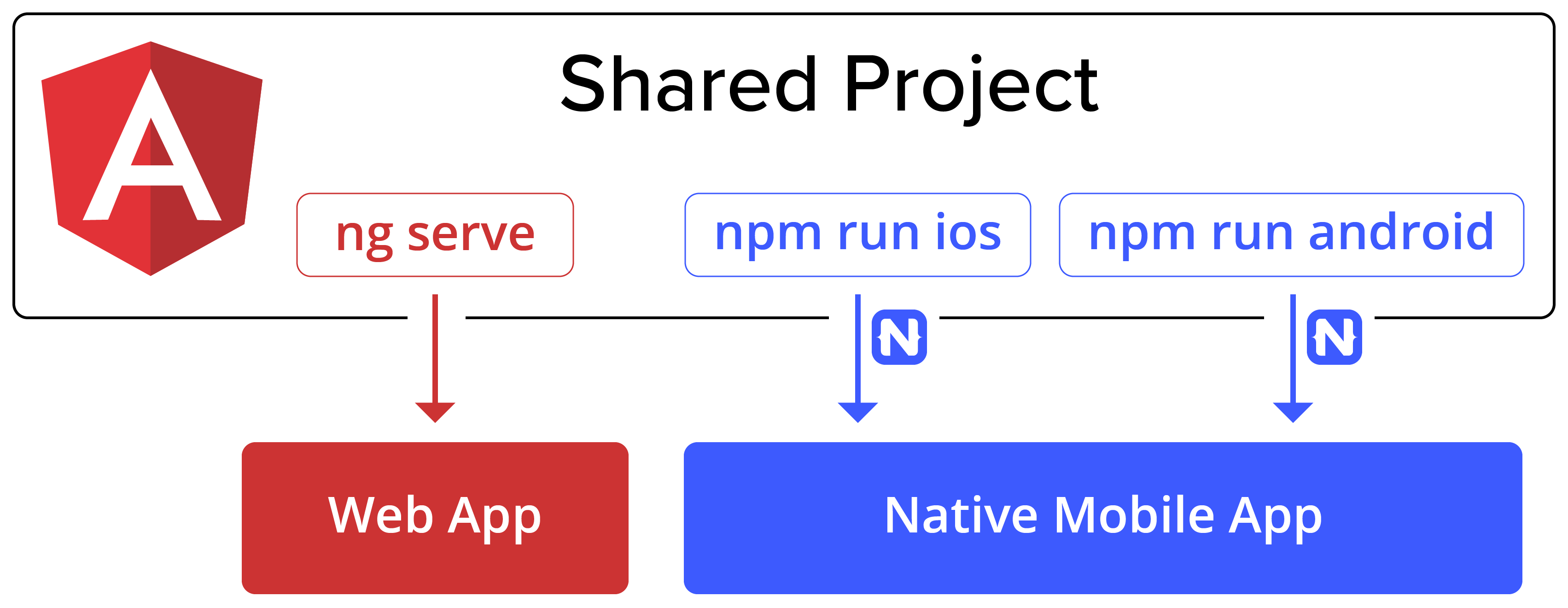 Apps That Work Natively On The Web And Mobile By Sebastian Witalec Angular Blog