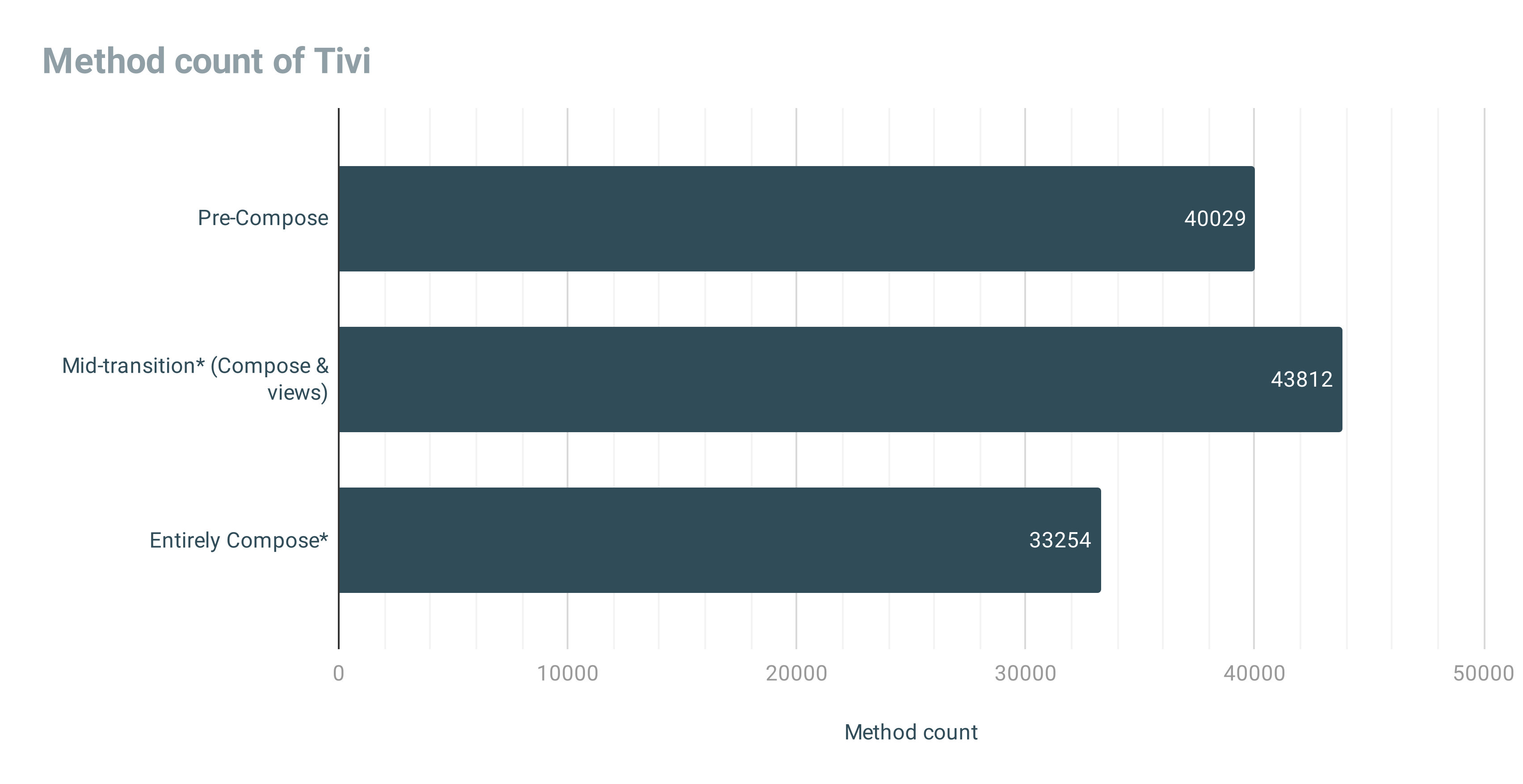 Chart showing method count of Tivi. Pre-Compose: 40029, Mid-transition: 43812, Entirely Compose: 33254