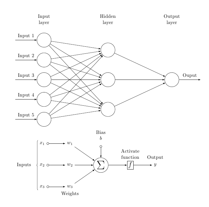 Build your First Deep Learning Neural Network Model using