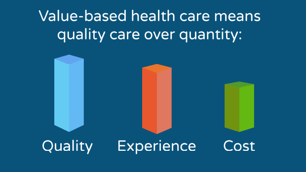 Graphic showing quality as the largest goal, experience as secondary, and cost as third objective of value-based care.