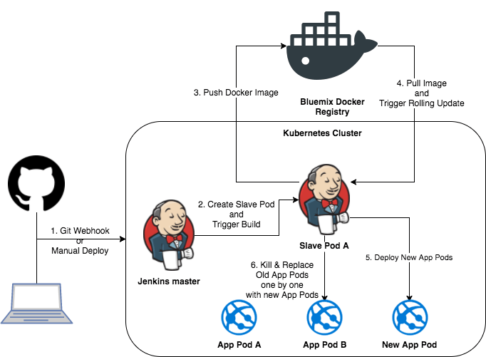 Kubernetes ServiceAccounts for use in automated systems