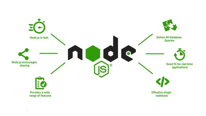 Getting started with Node.JS. Hello Everyone,   by Malav Live   Medium