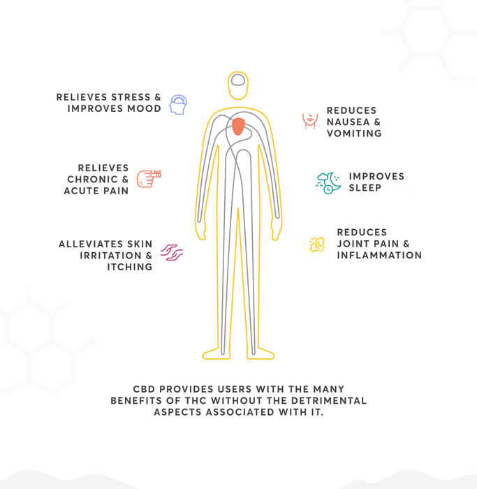 What are the side effects of CBD?